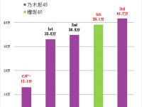 【欅坂まとめ】週間アルバム36位 1557枚 真っ白なものは汚したくなる/欅坂46前週より売上アップ。(ガラスとの同時購入?)